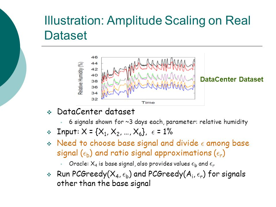 Illustration: Amplitude Scaling on Real Dataset
