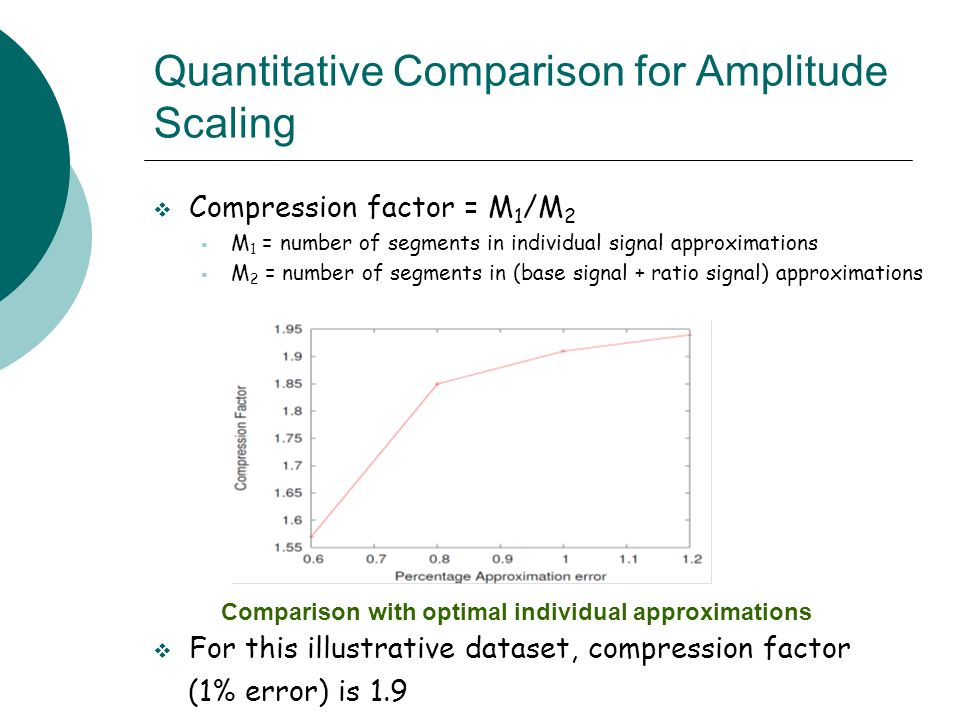 Quantitative Comparison for Amplitude Scaling