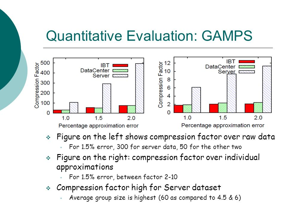 Quantitative Evaluation: GAMPS