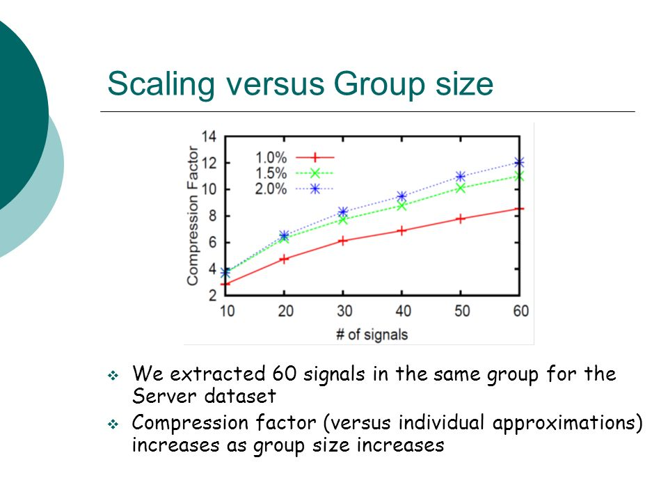 Scaling versus Group size