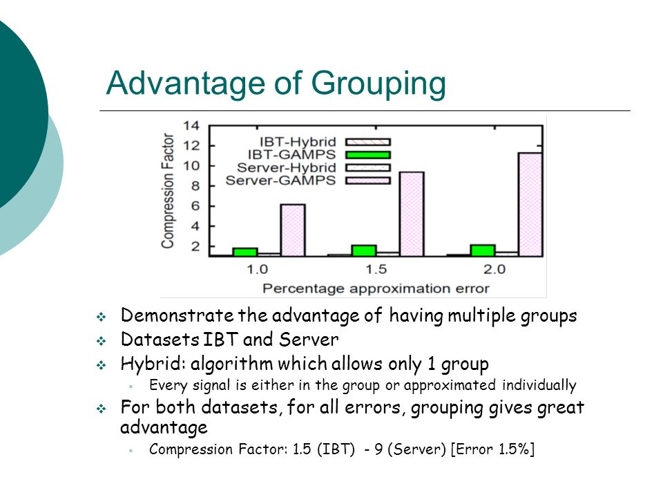 Advantage of Grouping Demonstrate the advantage of having multiple groups. Datasets IBT and Server.