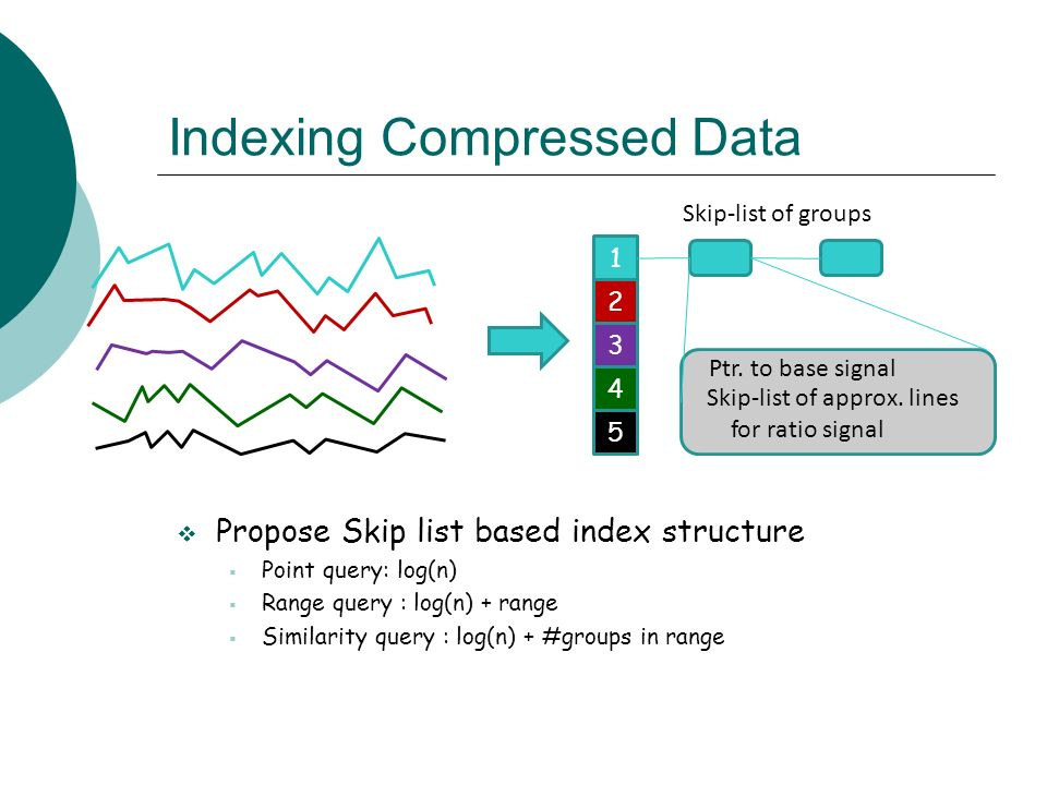 Indexing Compressed Data