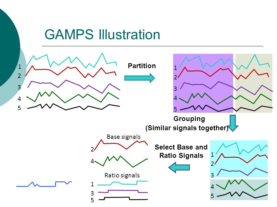 (Similar signals together) Select Base and Ratio Signals
