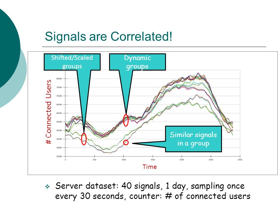 Signals are Correlated!