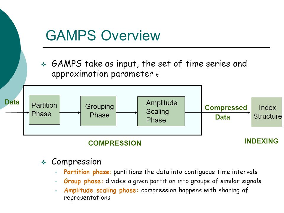 GAMPS Overview GAMPS take as input, the set of time series and approximation parameter ². Compression.