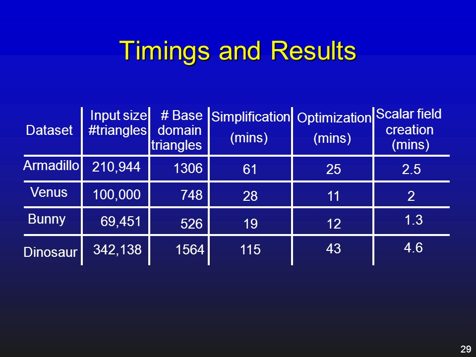Timings and Results Scalar field creation Input size # Base