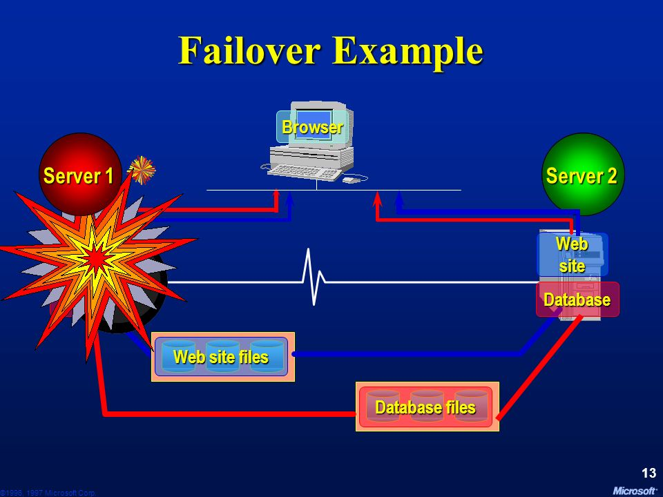 Failover Example Server 1 Server 2 Server 1 Server 2 Browser Web site