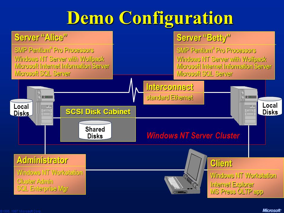 Windows NT Server Cluster