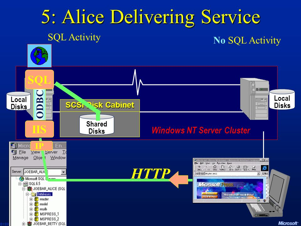 5: Alice Delivering Service