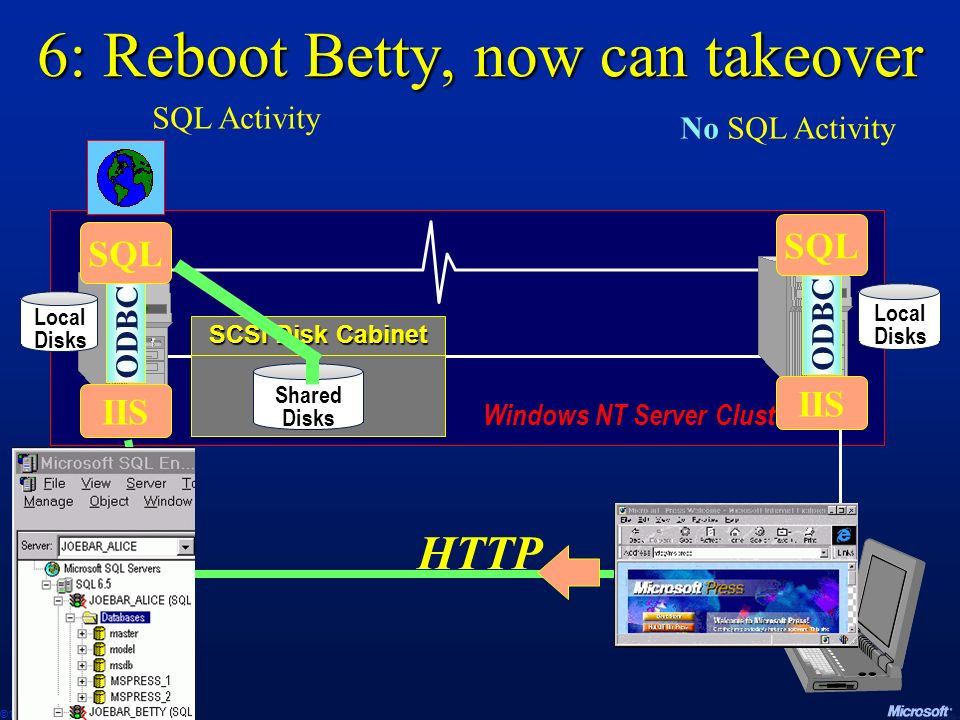 6: Reboot Betty, now can takeover
