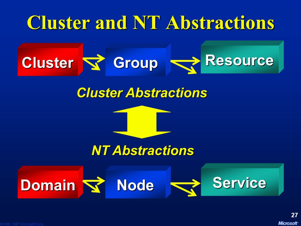 Cluster and NT Abstractions