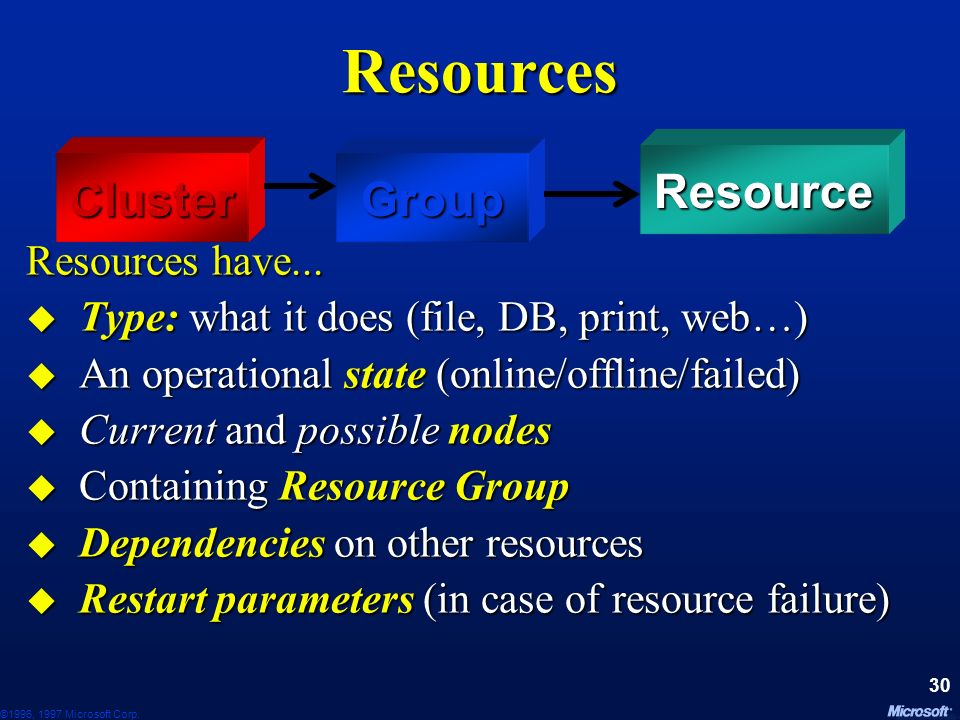 Resources Resource Cluster Group Resources have...