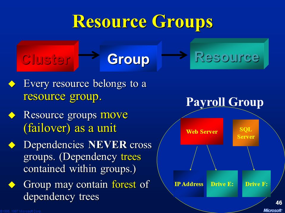 Resource Groups Resource Cluster Group Payroll Group