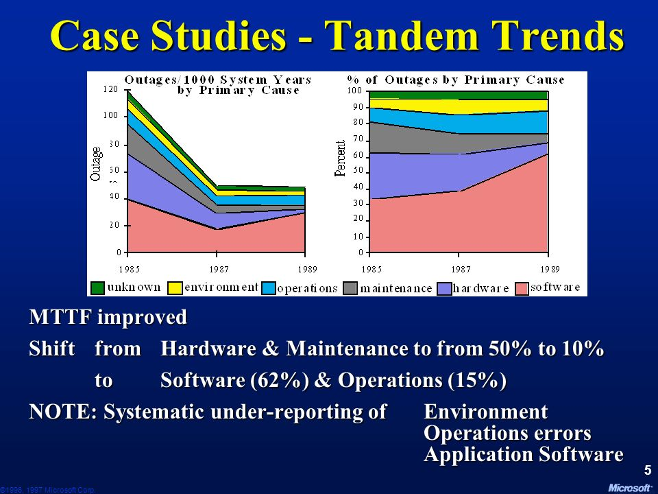 Case Studies - Tandem Trends