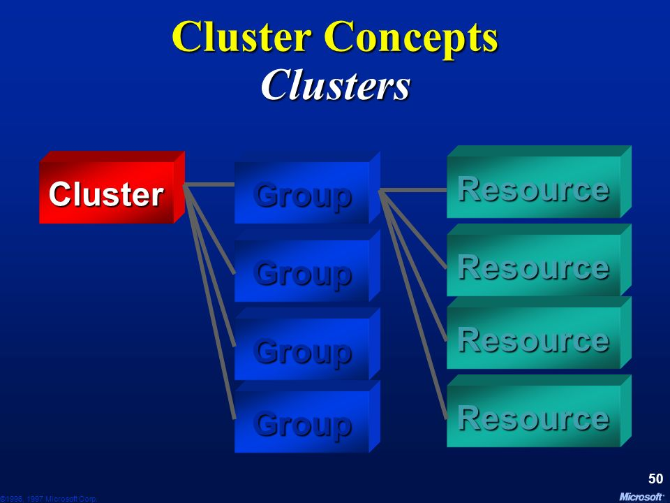 Cluster Concepts Clusters