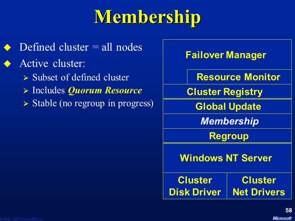 Membership Defined cluster = all nodes Active cluster: