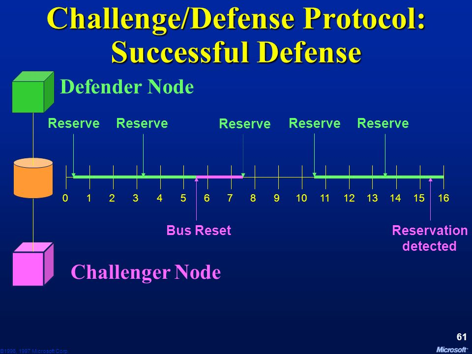 Challenge/Defense Protocol: Successful Defense