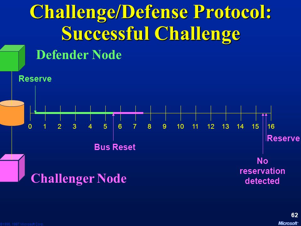 Challenge/Defense Protocol: Successful Challenge