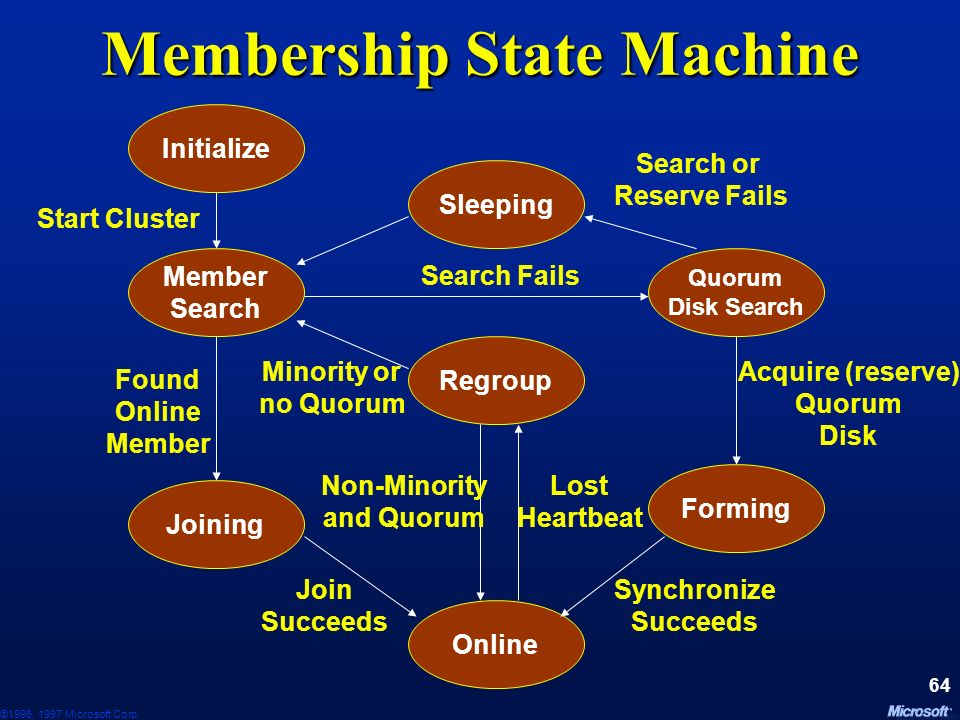 Membership State Machine
