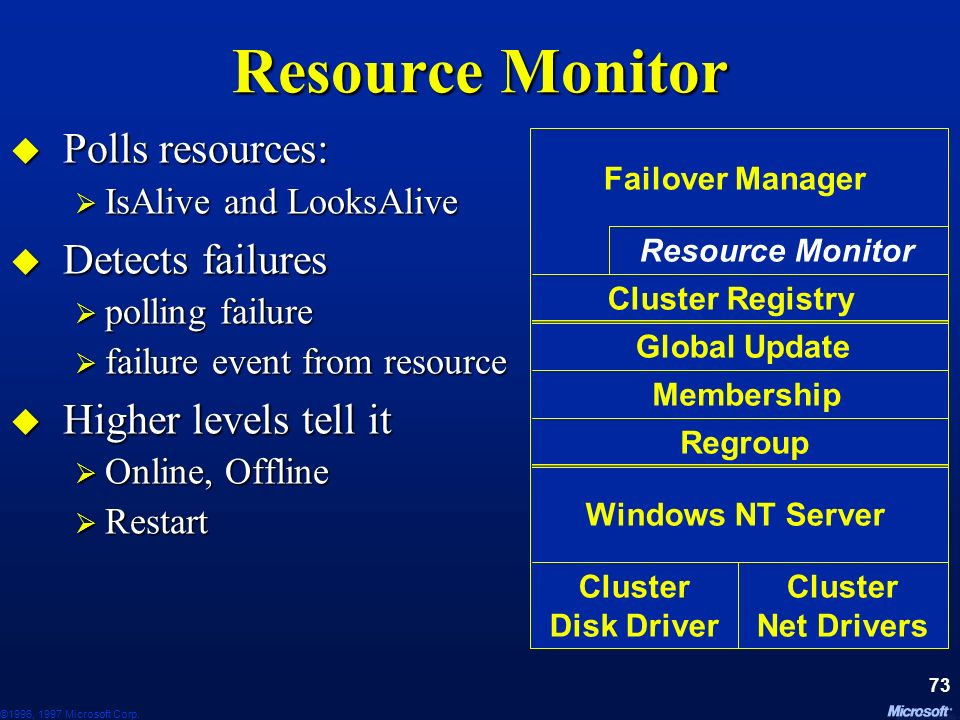 Resource Monitor Polls resources: Detects failures