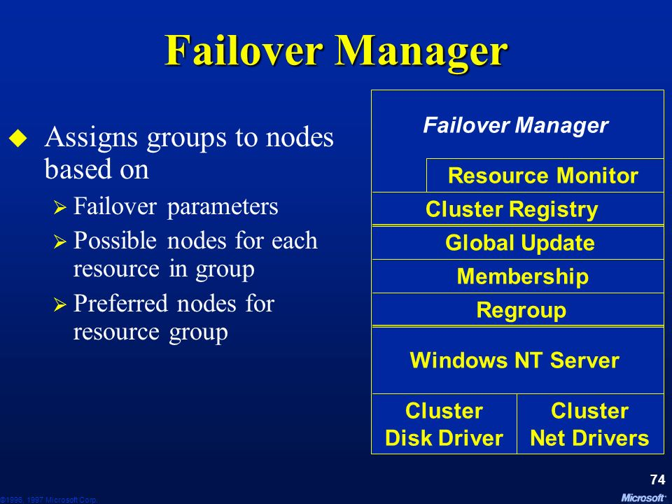 Failover Manager Assigns groups to nodes based on Failover parameters