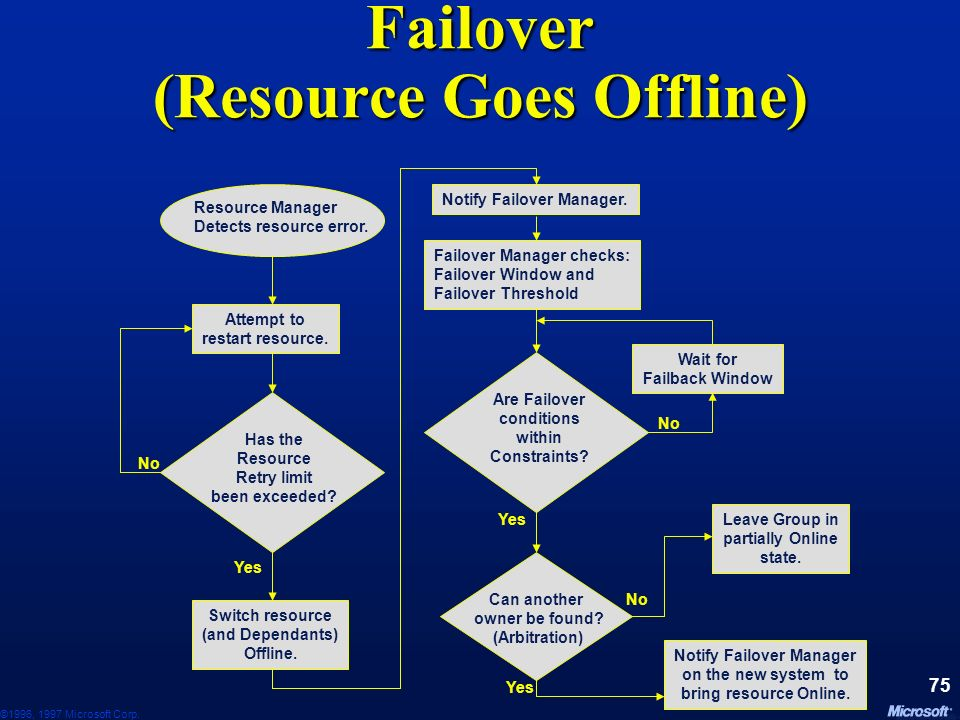 Failover (Resource Goes Offline)
