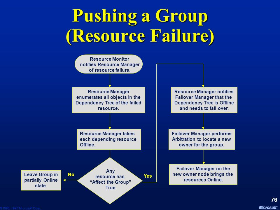 Pushing a Group (Resource Failure)