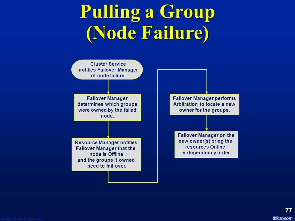 Pulling a Group (Node Failure)