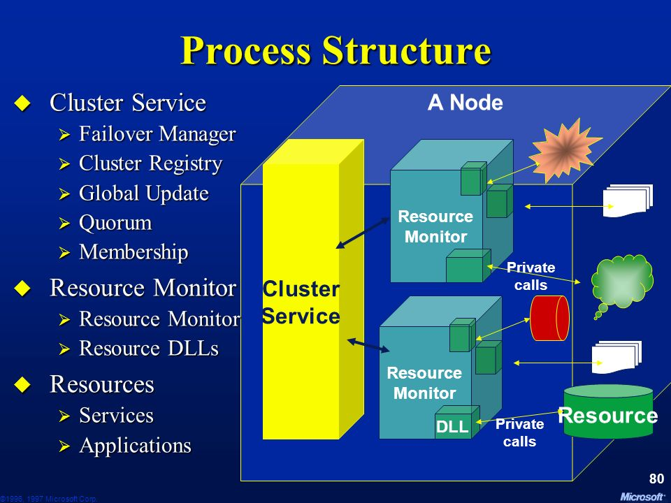 Process Structure Cluster Service Resource Monitor Resources A Node
