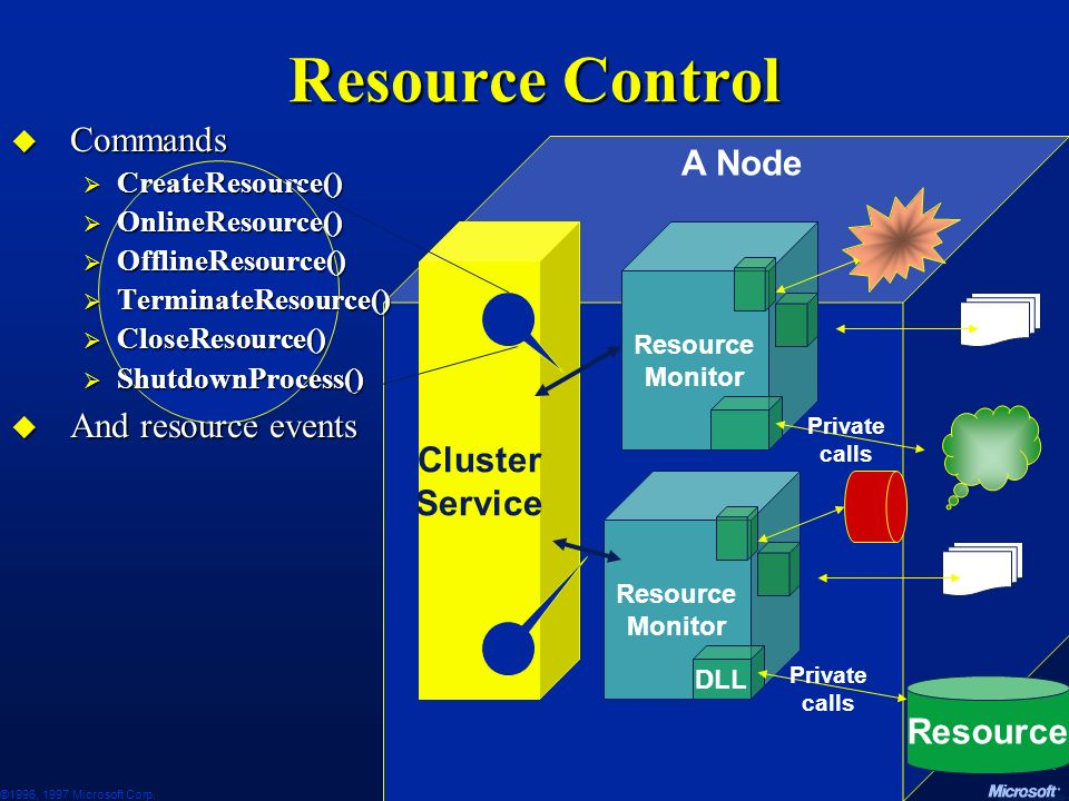 Resource Control Commands A Node And resource events Cluster Service