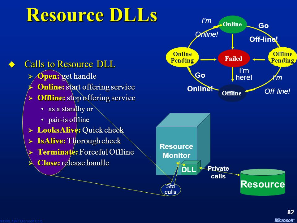 Resource DLLs Calls to Resource DLL Resource Open: get handle