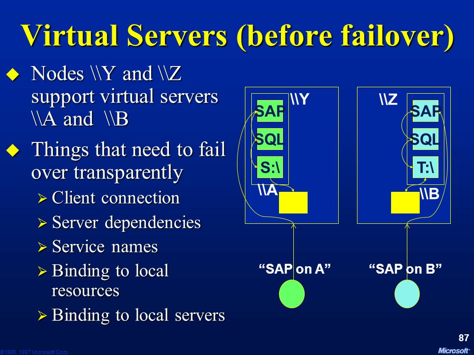 Virtual Servers (before failover)
