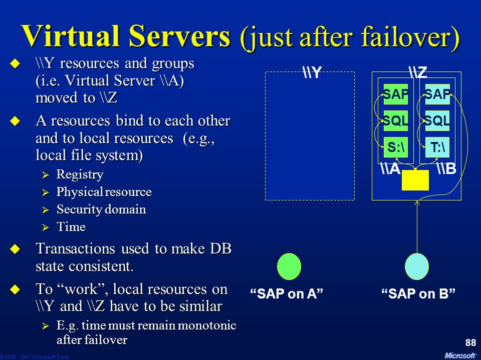 Virtual Servers (just after failover)