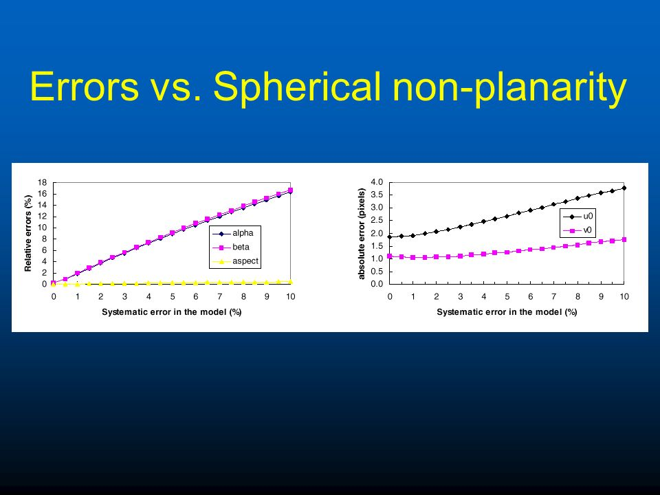 Errors vs. Spherical non-planarity