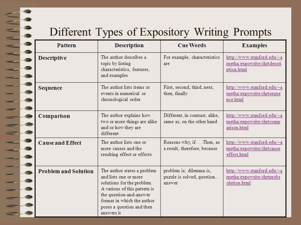 examples of expository writing prompts More expository writing samples (4th grade)  some of these were written as their choice of 3 writing prompts, and others were written on the students' last .
