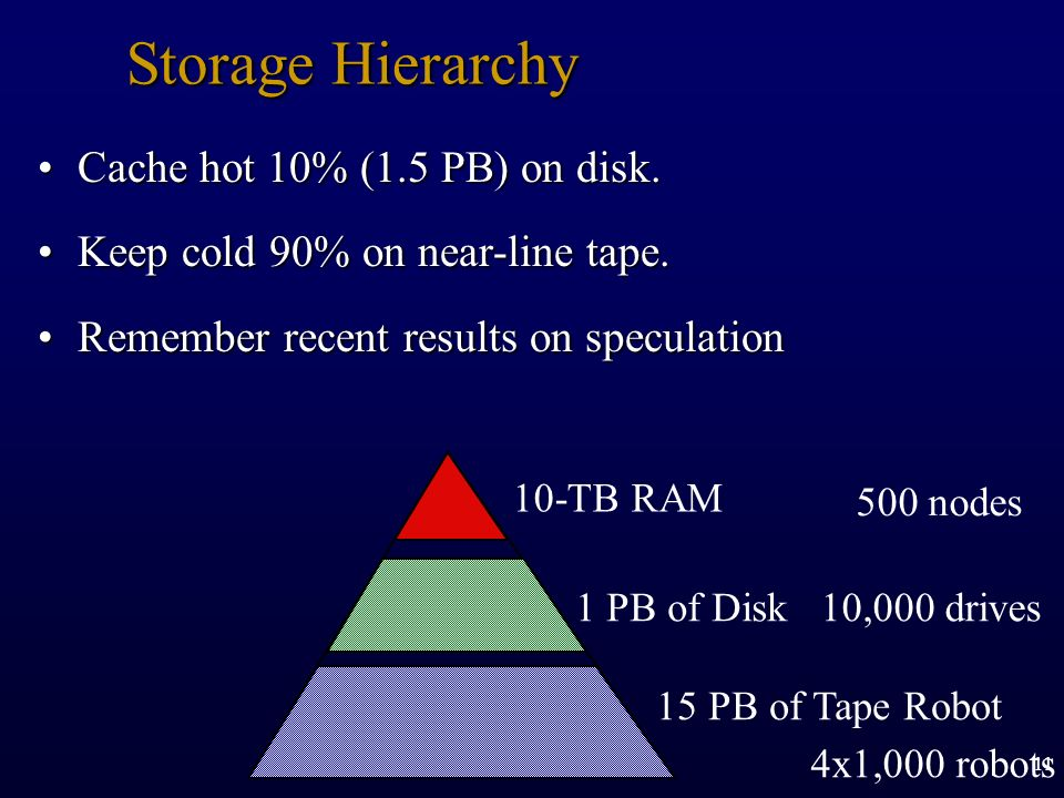 Storage Hierarchy Cache hot 10% (1.5 PB) on disk.