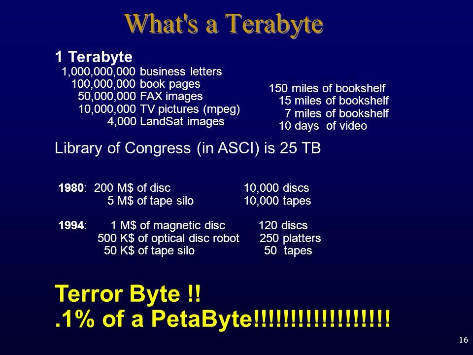 What s a Terabyte Terror Byte !! .1% of a PetaByte!!!!!!!!!!!!!!!!!!