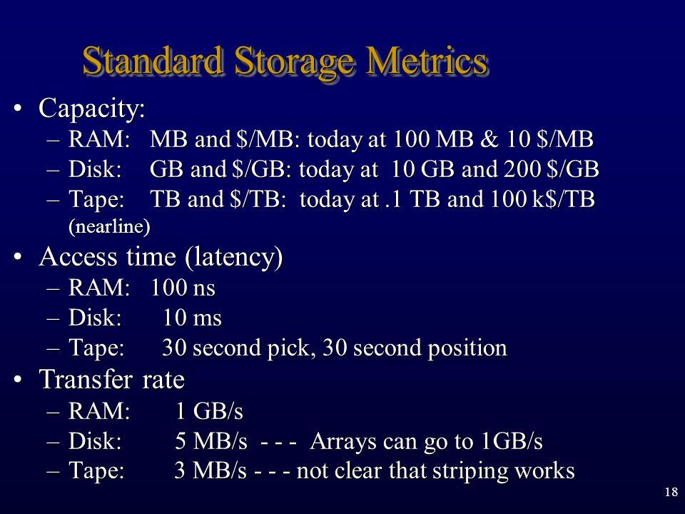 Standard Storage Metrics
