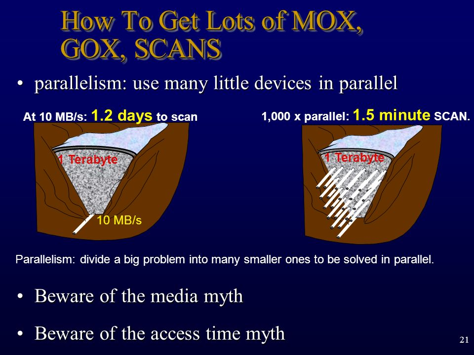 How To Get Lots of MOX, GOX, SCANS