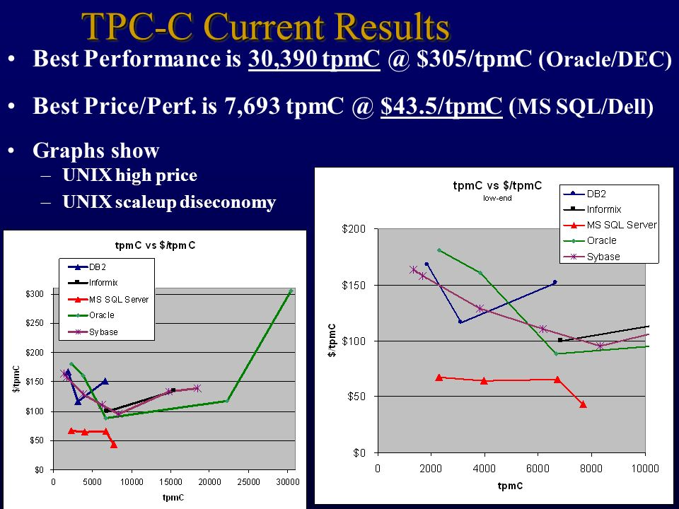 TPC-C Current Results Best Performance is 30,390 tpmC @ $305/tpmC (Oracle/DEC) Best Price/Perf. is 7,693 tpmC @ $43.5/tpmC (MS SQL/Dell)