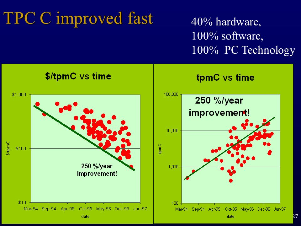 TPC C improved fast 40% hardware, 100% software, 100% PC Technology