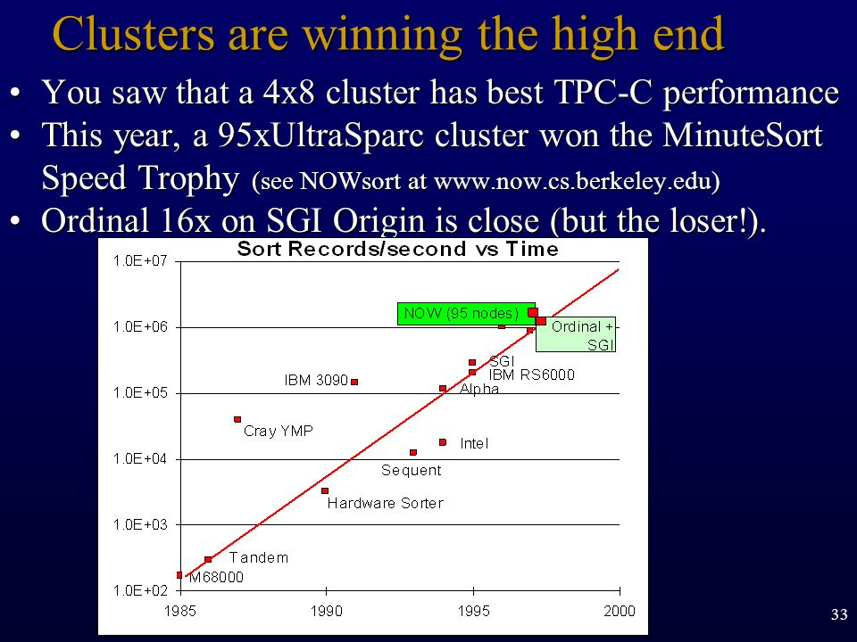 Clusters are winning the high end