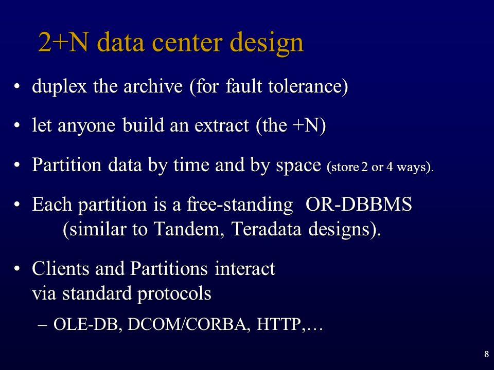 2+N data center design duplex the archive (for fault tolerance)
