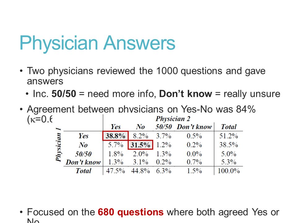 Physician AnswersTwo physicians reviewed the 1000 questions and gave answers. Inc. 50/50 = need more info, Don't know = really unsure.