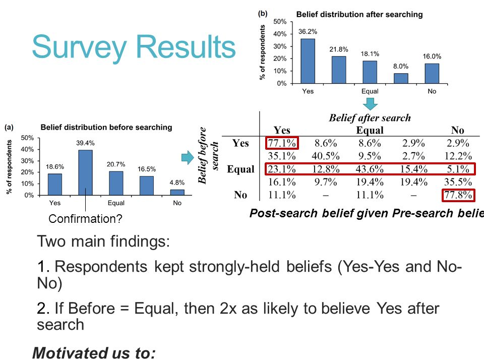 Post-search belief given Pre-search belief