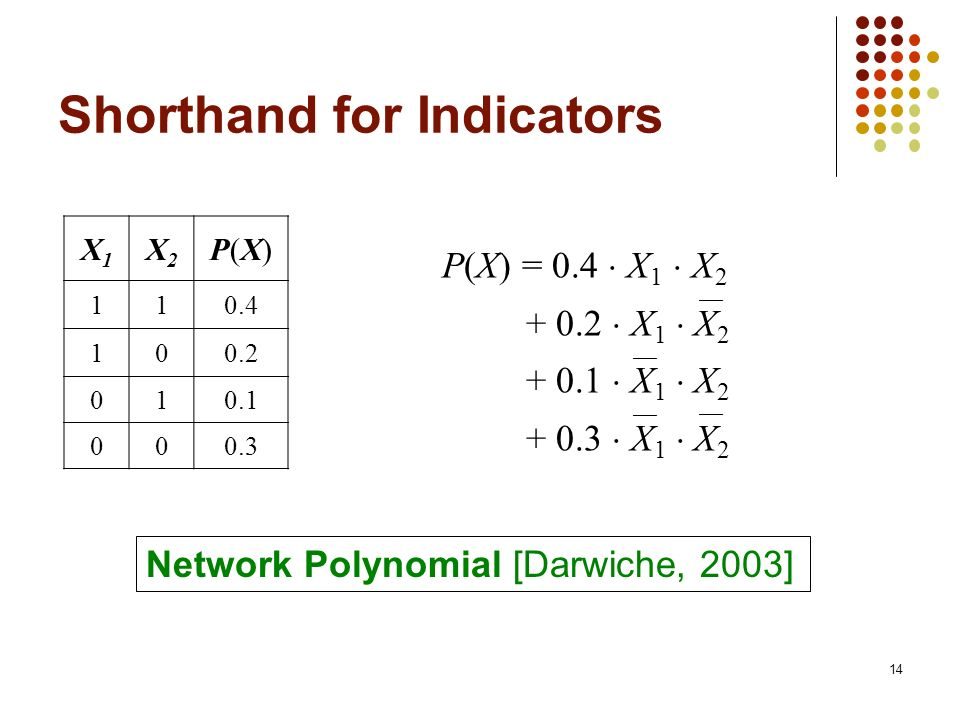 Shorthand for Indicators
