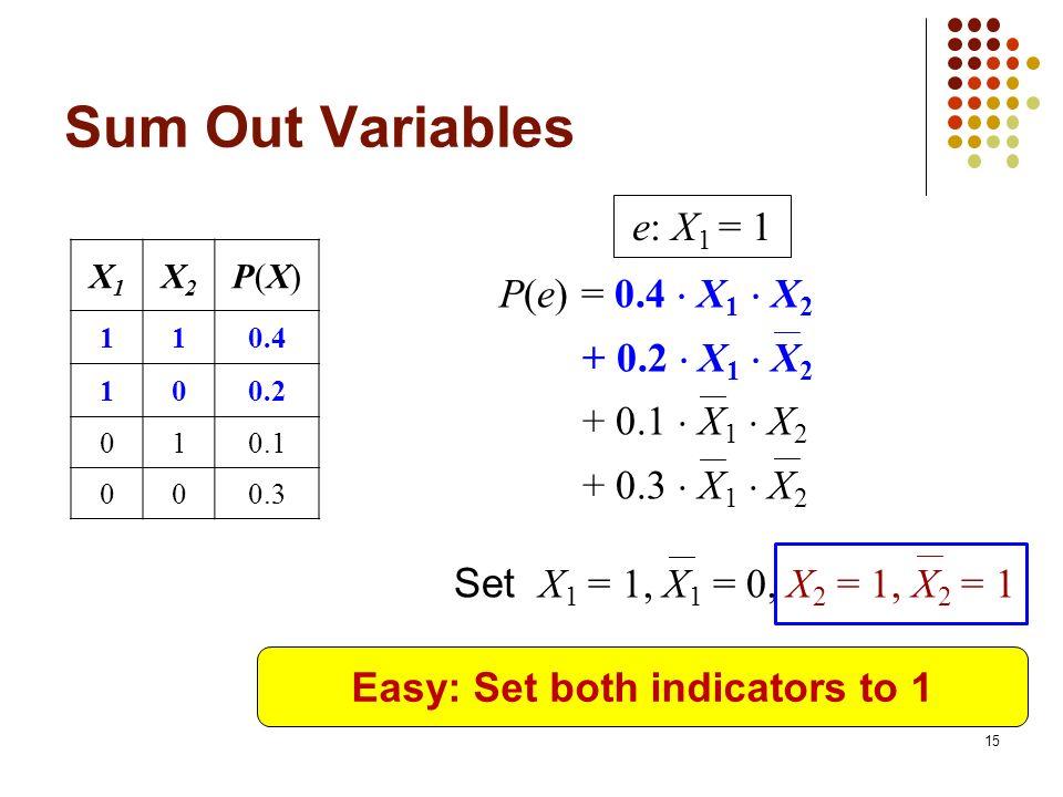 Easy: Set both indicators to 1