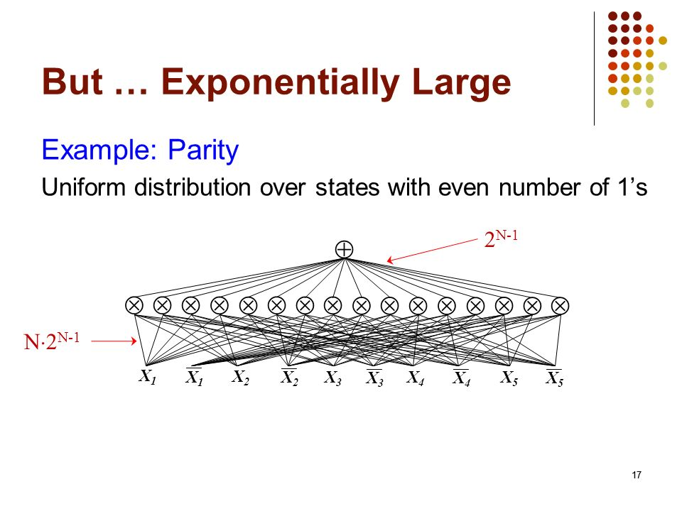 But … Exponentially Large