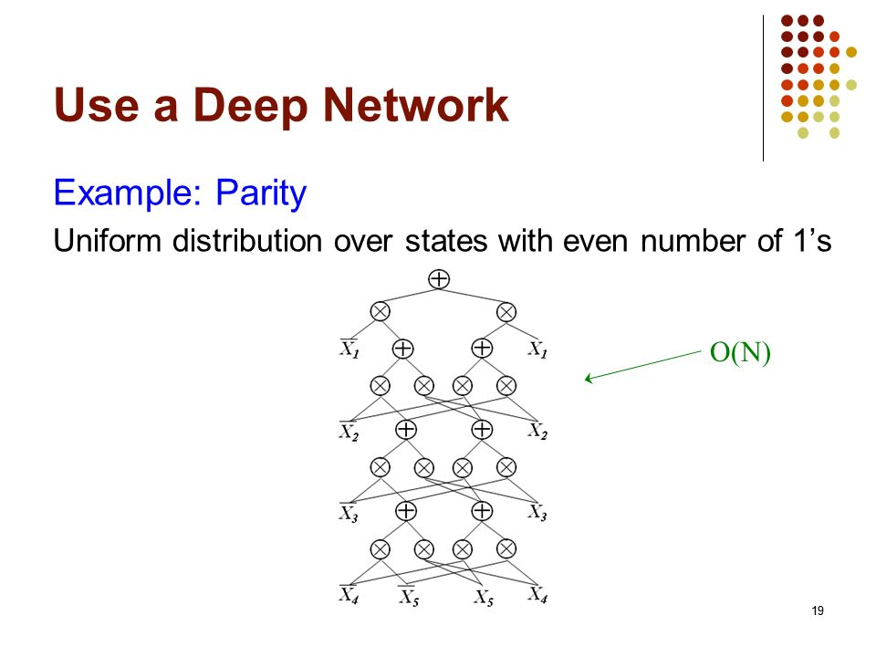 Use a Deep Network Example: Parity