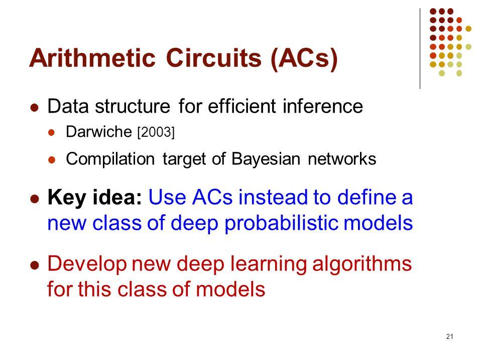 Arithmetic Circuits (ACs)